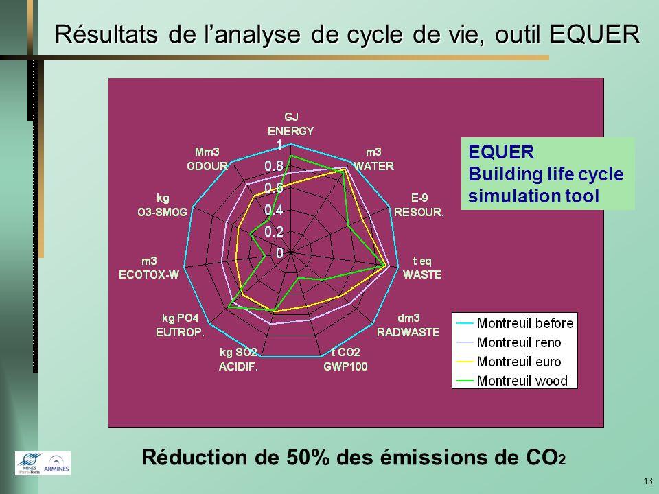 Résultats de l'analyse de cycle de vie, outil EQUER