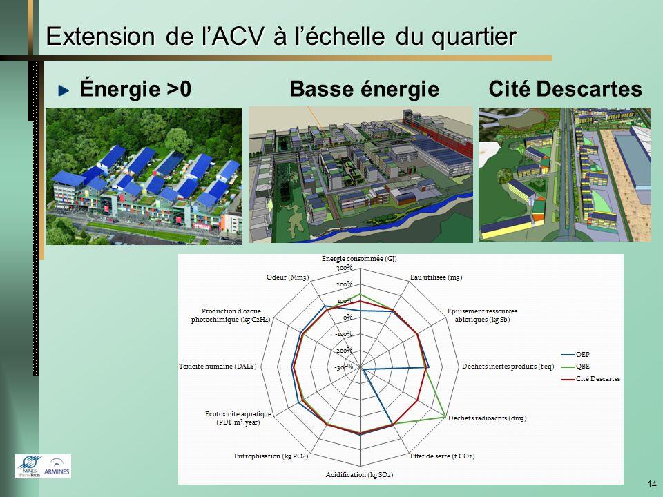 Extension de l'ACV à l'échelle du quartier