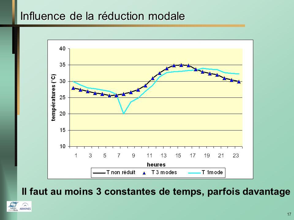 Influence de la réduction modale