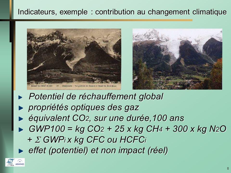 Indicateurs, exemple : contribution au changement climatique