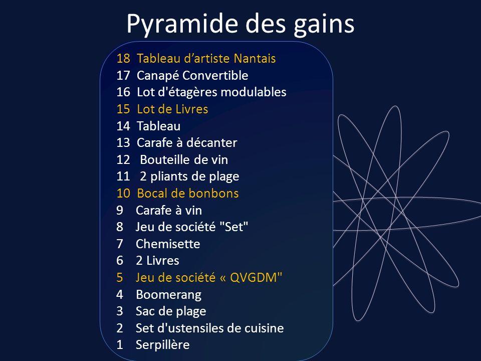 Pyramide des gains18 Tableau d'artiste Nantais 17 Canapé Convertible 16 Lot d étagères modulables.