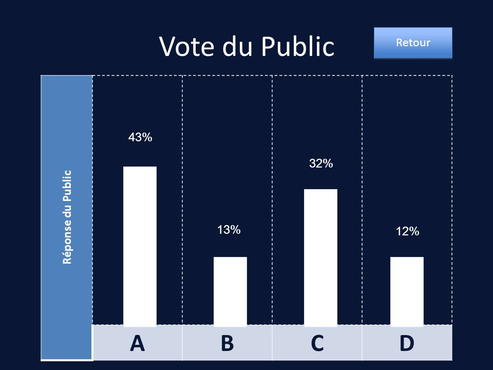 Vote du Public Retour Réponse du Public A B C D 43% 32% 13% 12%