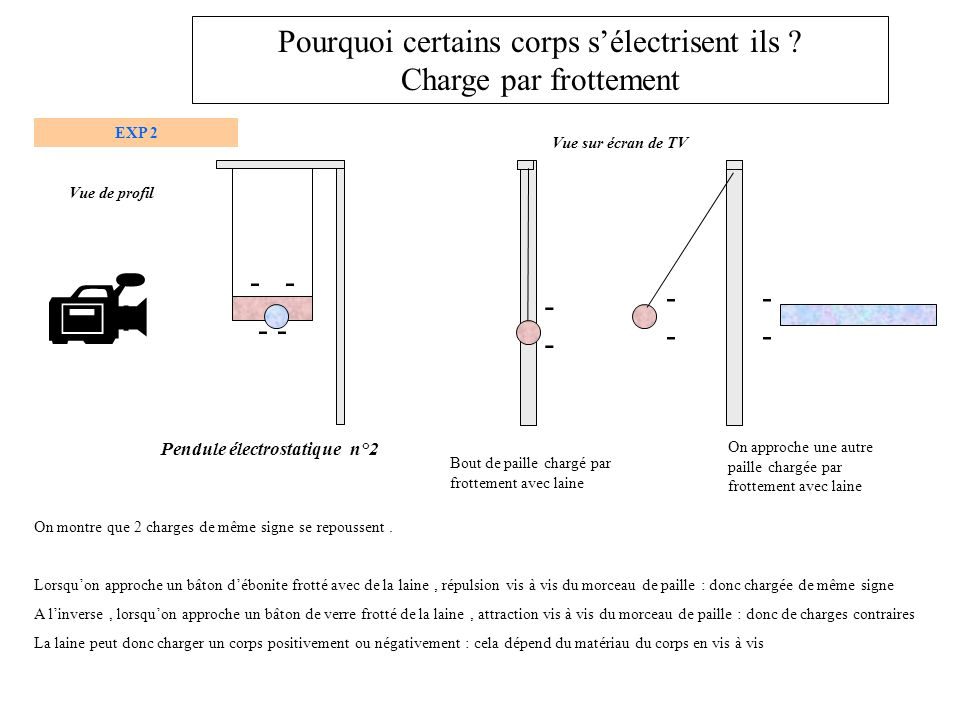 Pendule électrostatique n°2