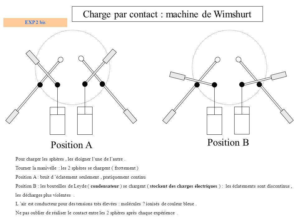 Charge par contact : machine de Wimshurt