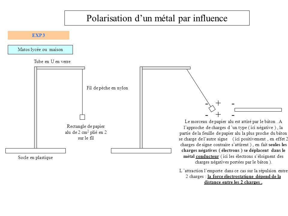 Polarisation d'un métal par influence