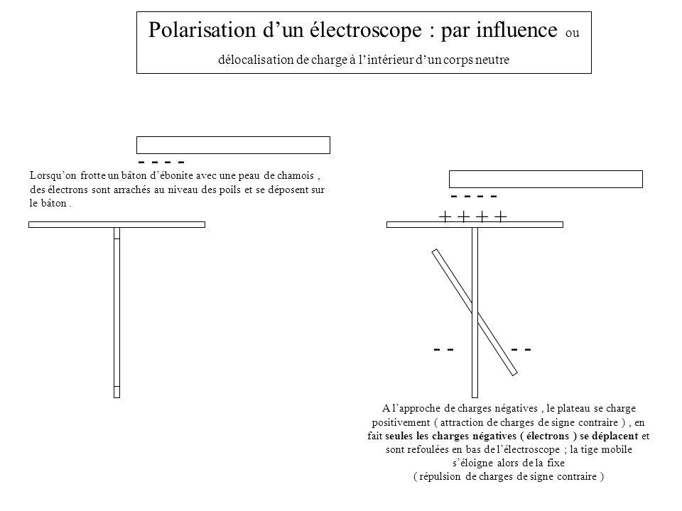 Polarisation d'un électroscope : par influence ou délocalisation de charge à l'intérieur d'un corps neutre