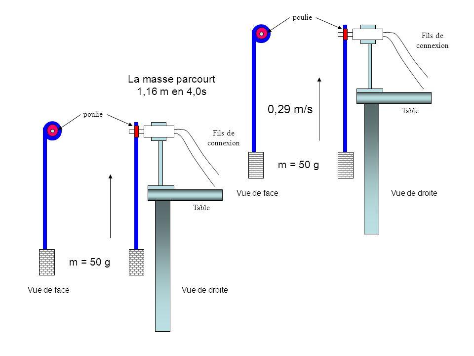 0,29 m/s La masse parcourt 1,16 m en 4,0s m = 50 g m = 50 g poulie