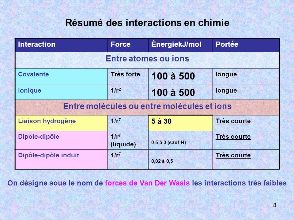 Résumé des interactions en chimie