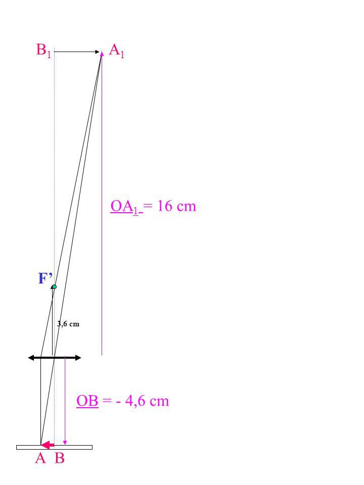 B1 A1 OA1 = 16 cm F' 3,6 cm OB = - 4,6 cm A B