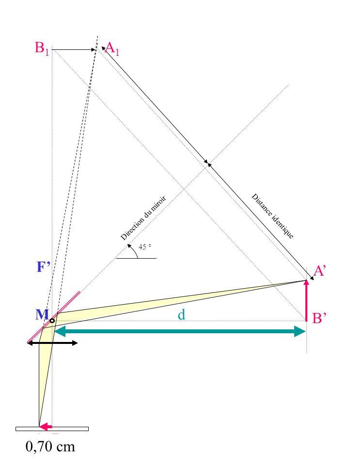B1 A1 F' A' M d B' A B 0,70 cm Direction du miroir Distance identique