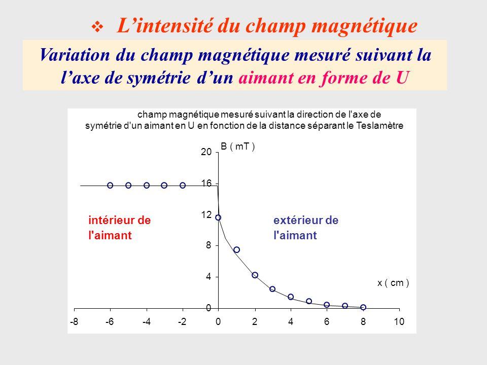 L'intensité du champ magnétique