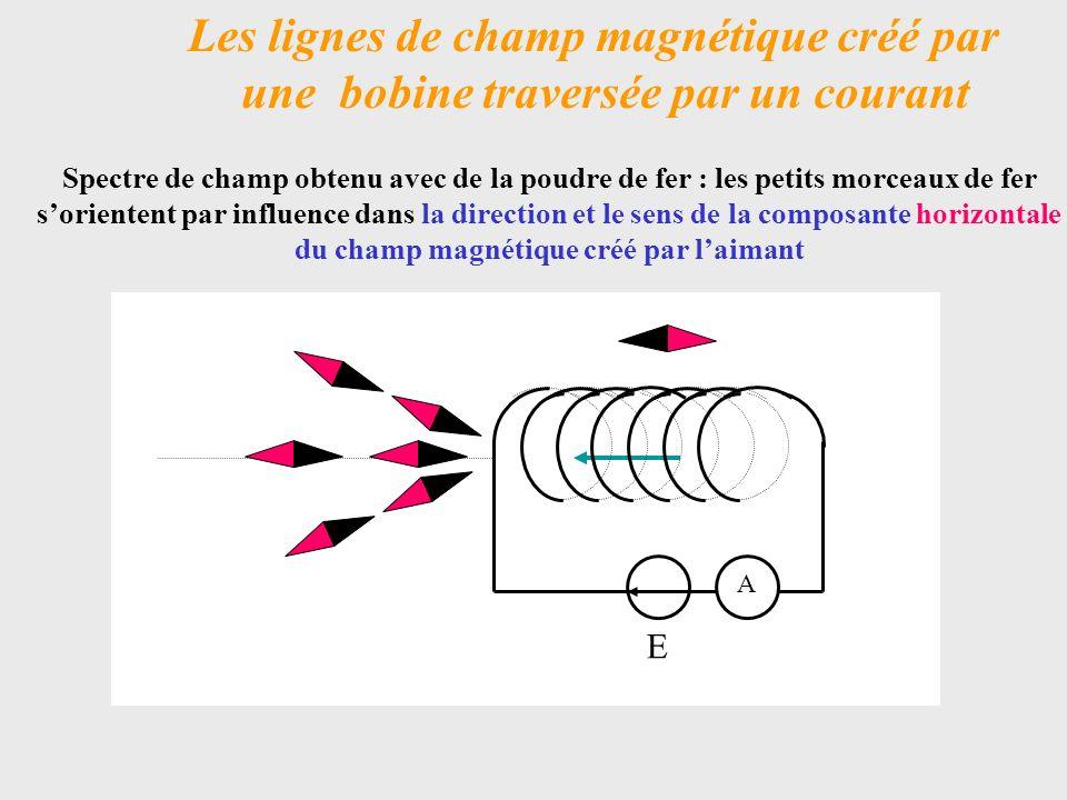 Les lignes de champ magnétique créé par une bobine traversée par un courant