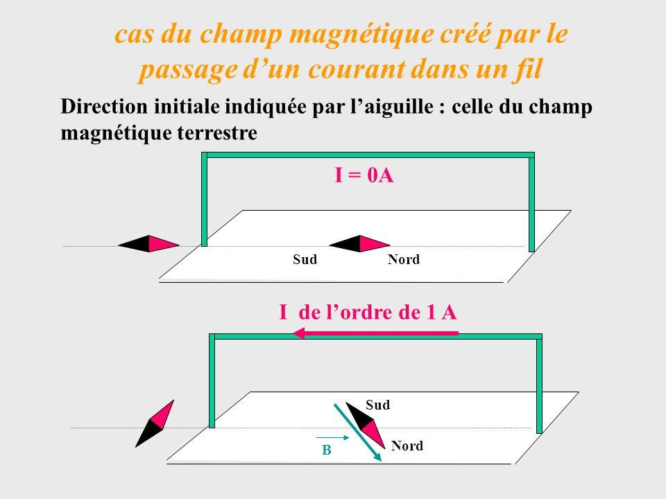 cas du champ magnétique créé par le passage d'un courant dans un fil