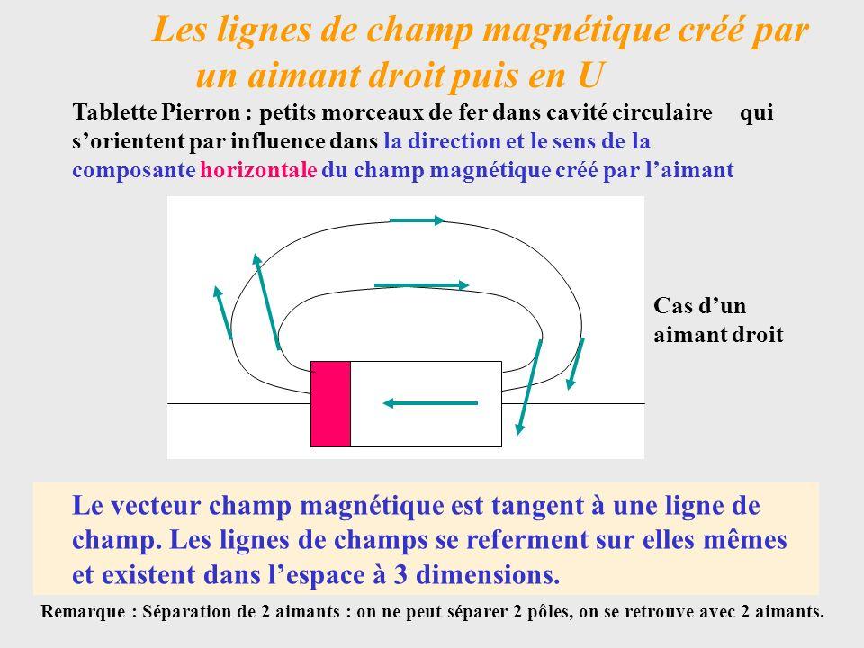 Les lignes de champ magnétique créé par un aimant droit puis en U