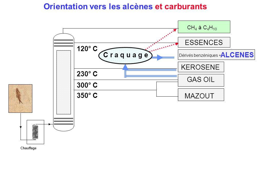 Orientation vers les alcènes et carburants