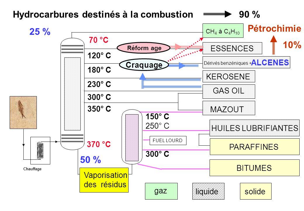 Hydrocarbures destinés à la combustion