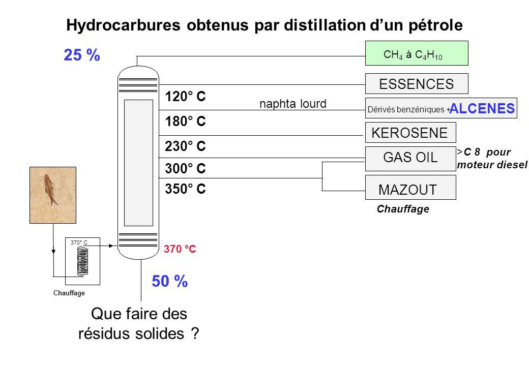 Hydrocarbures obtenus par distillation d'un pétrole