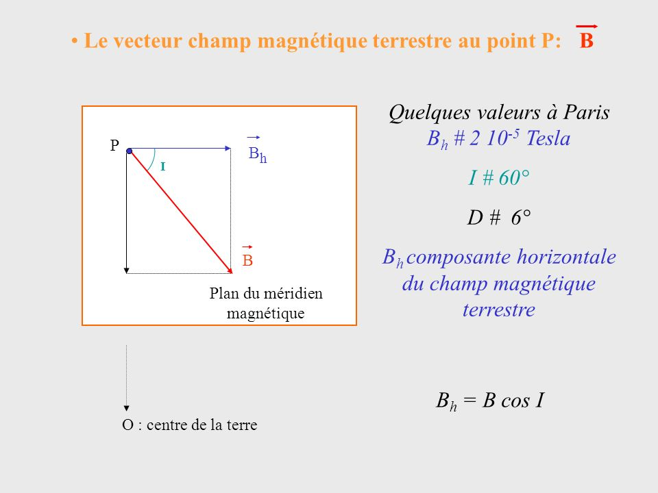 Le vecteur champ magnétique terrestre au point P: B
