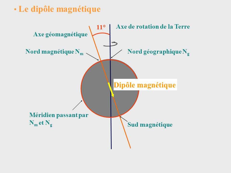 Le dipôle magnétique Dipôle magnétique 11° Axe de rotation de la Terre