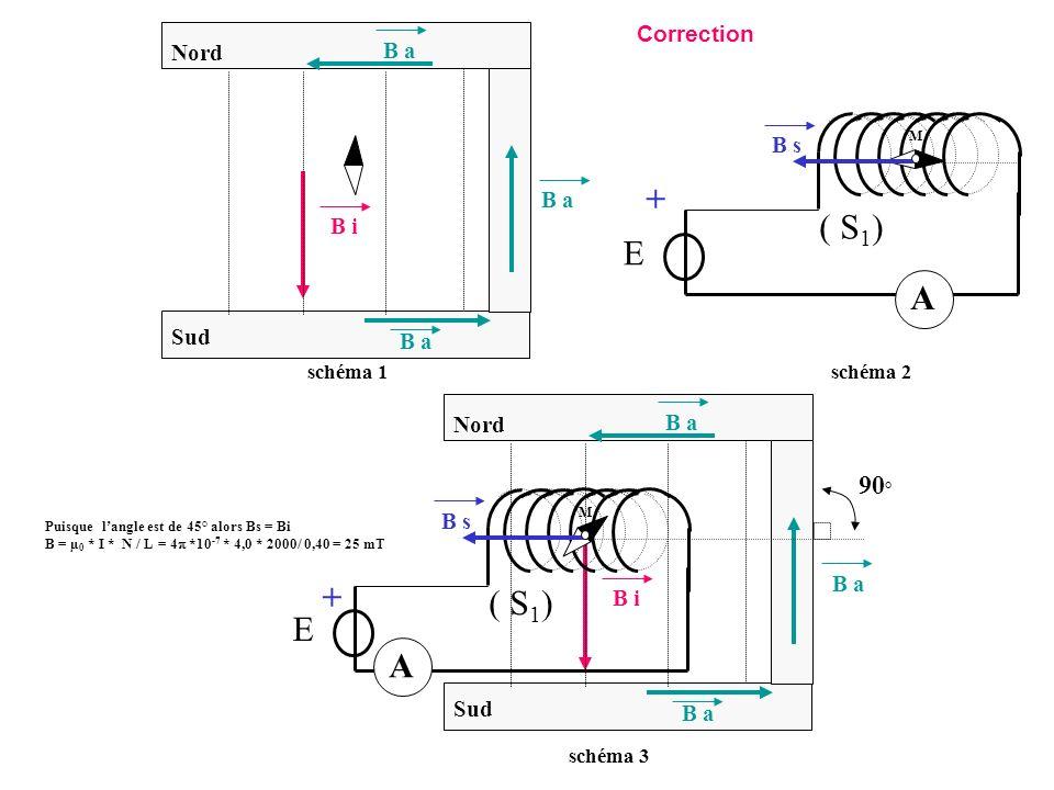 + ( S1) E A + ( S1) E A 90° Correction Nord B a B s B a B i Sud B a