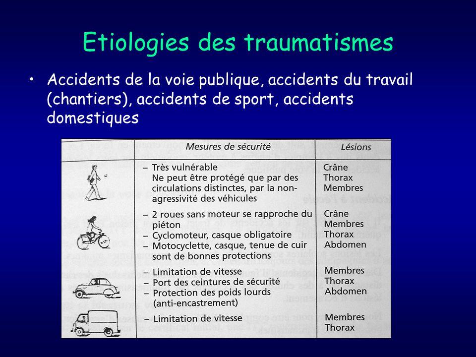 Etiologies des traumatismes