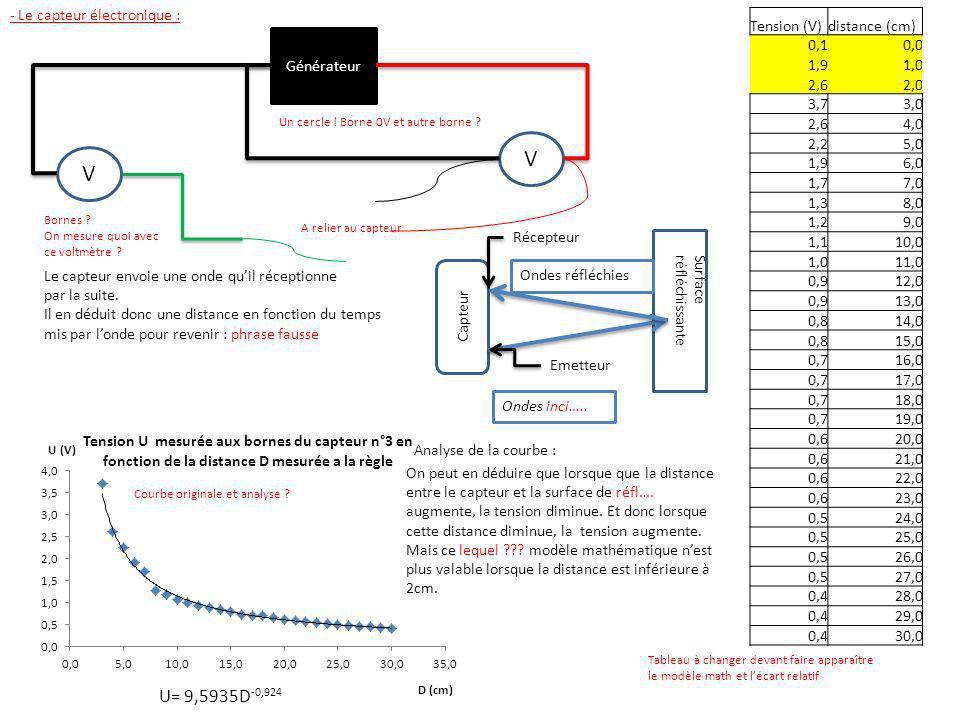 V V - Le capteur électronique : Tension (V) distance (cm) 0,1 0,0 1,9