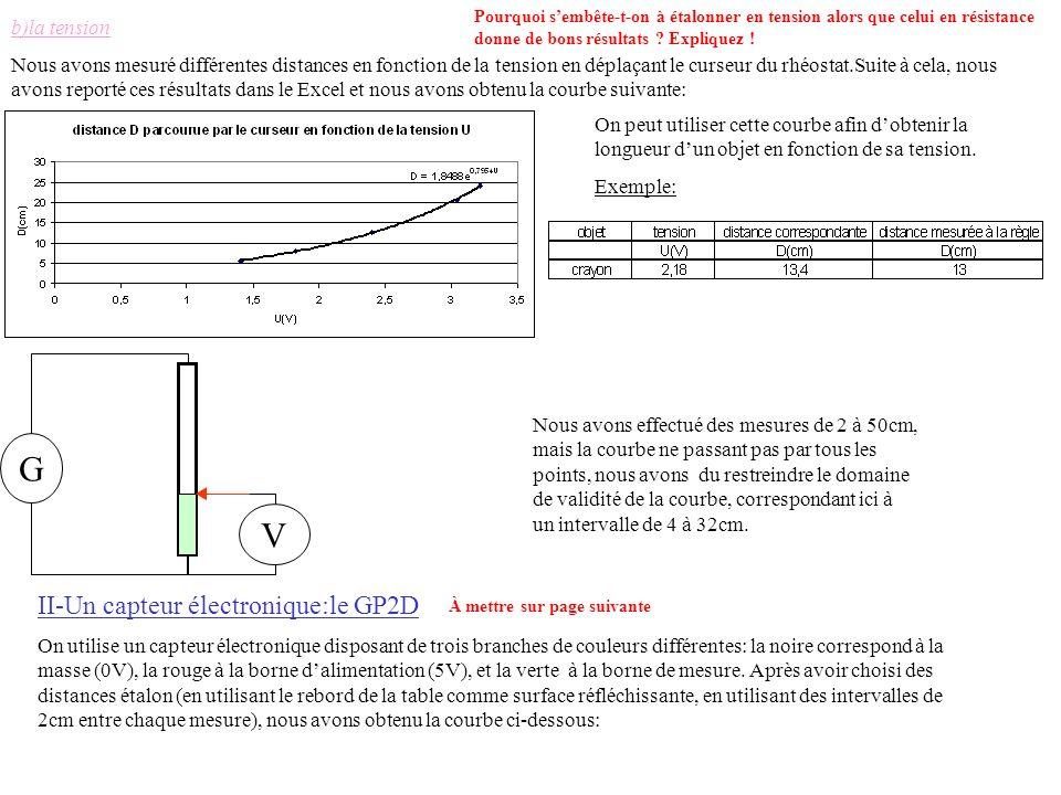 G V II-Un capteur électronique:le GP2D b)la tension