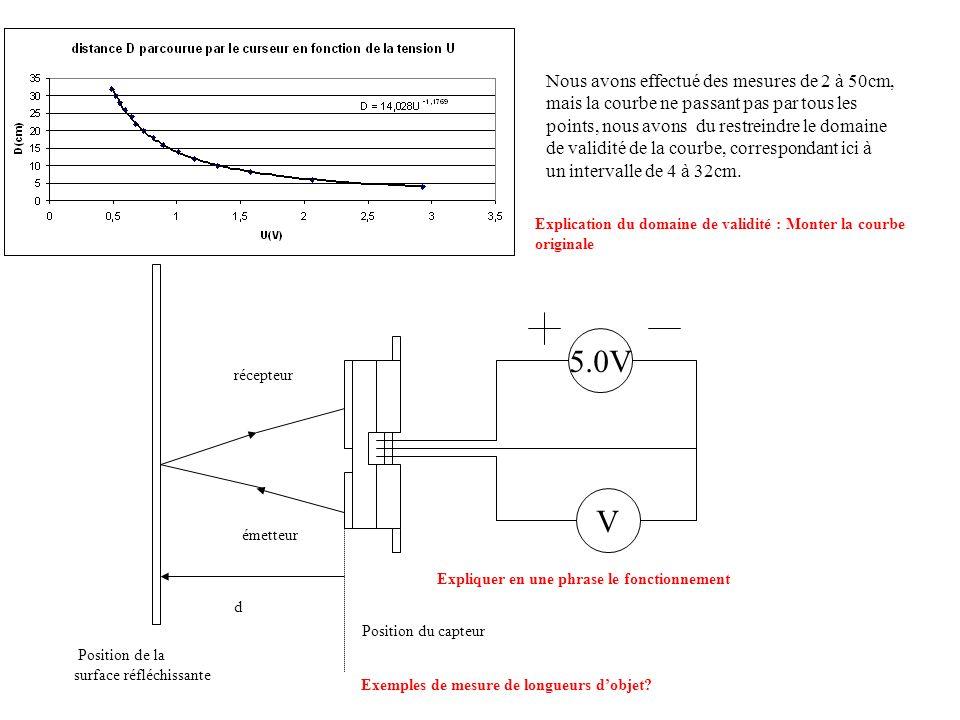 Nous avons effectué des mesures de 2 à 50cm, mais la courbe ne passant pas par tous les points, nous avons du restreindre le domaine de validité de la courbe, correspondant ici à un intervalle de 4 à 32cm.