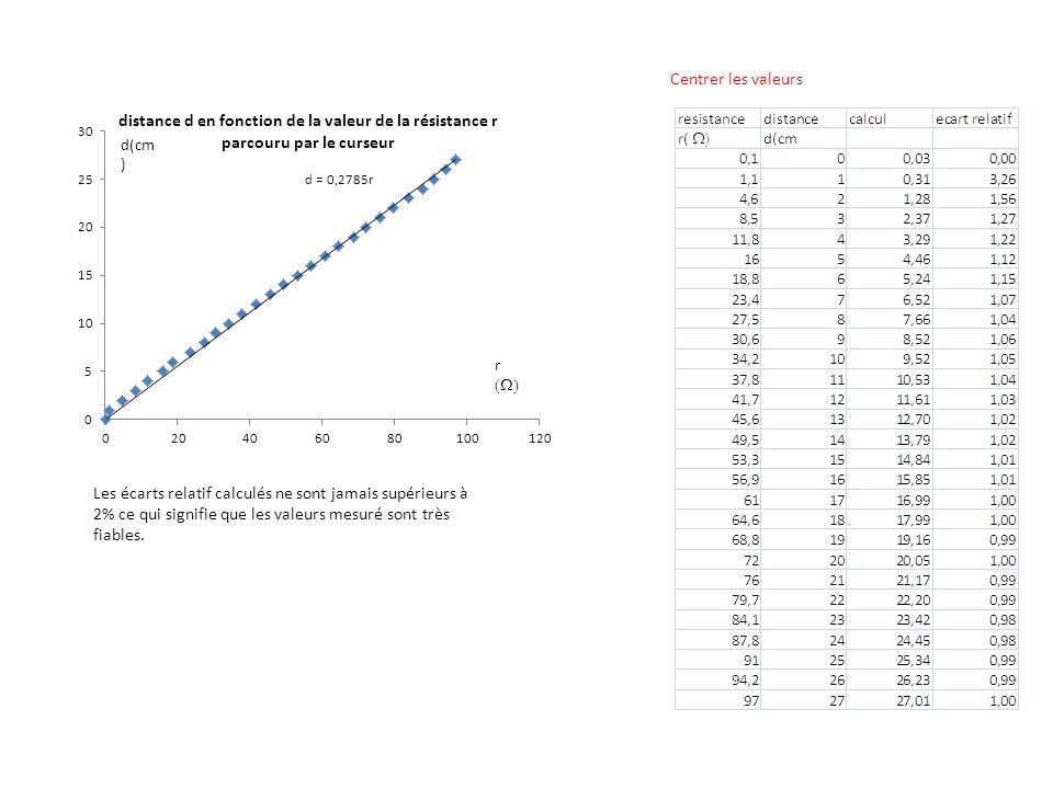 Centrer les valeurs Les écarts relatif calculés ne sont jamais supérieurs à 2% ce qui signifie que les valeurs mesuré sont très fiables.