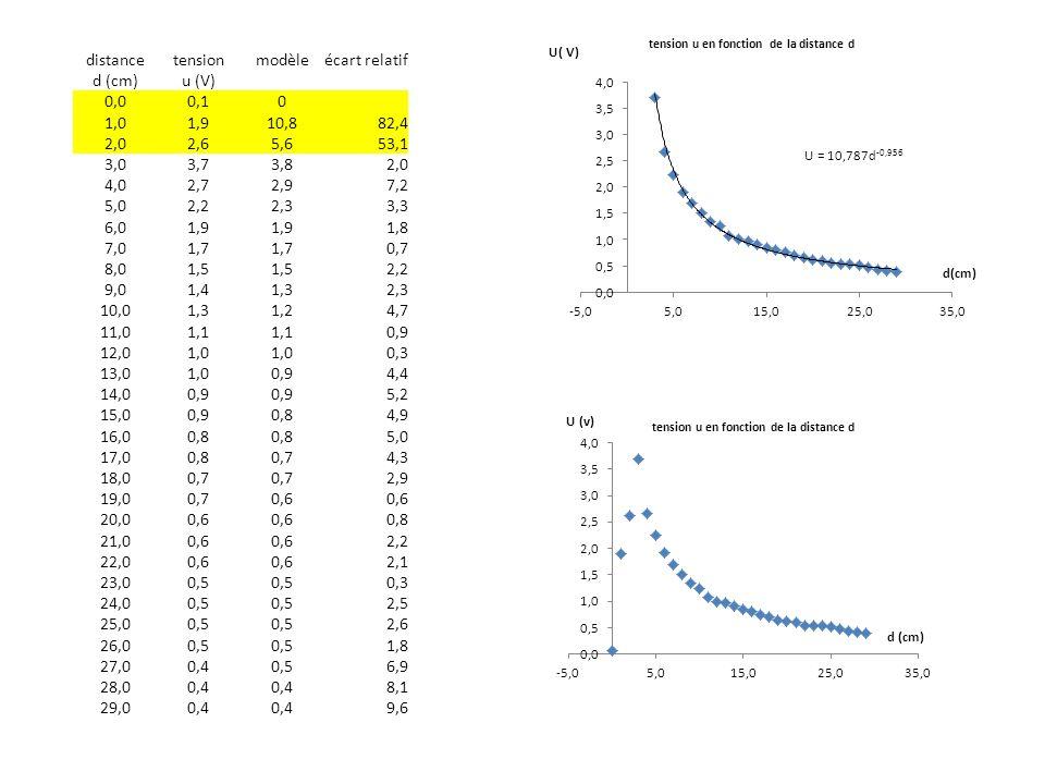 distance tension. modèle. écart relatif. d (cm) u (V) 0,0. 0,1. 1,0. 1,9. 10,8. 82,4. 2,0.