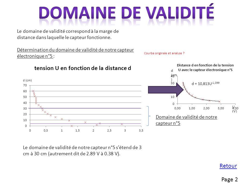 Domaine de validité Retour Page 2