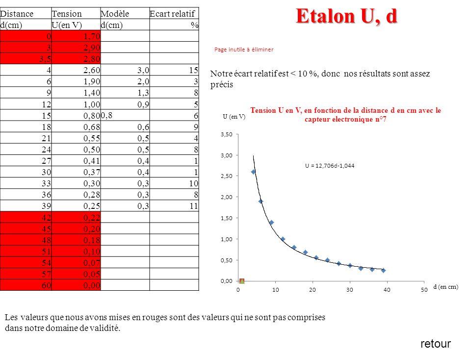 Etalon U, d retour Distance Tension Modèle Ecart relatif d(cm) U(en V)
