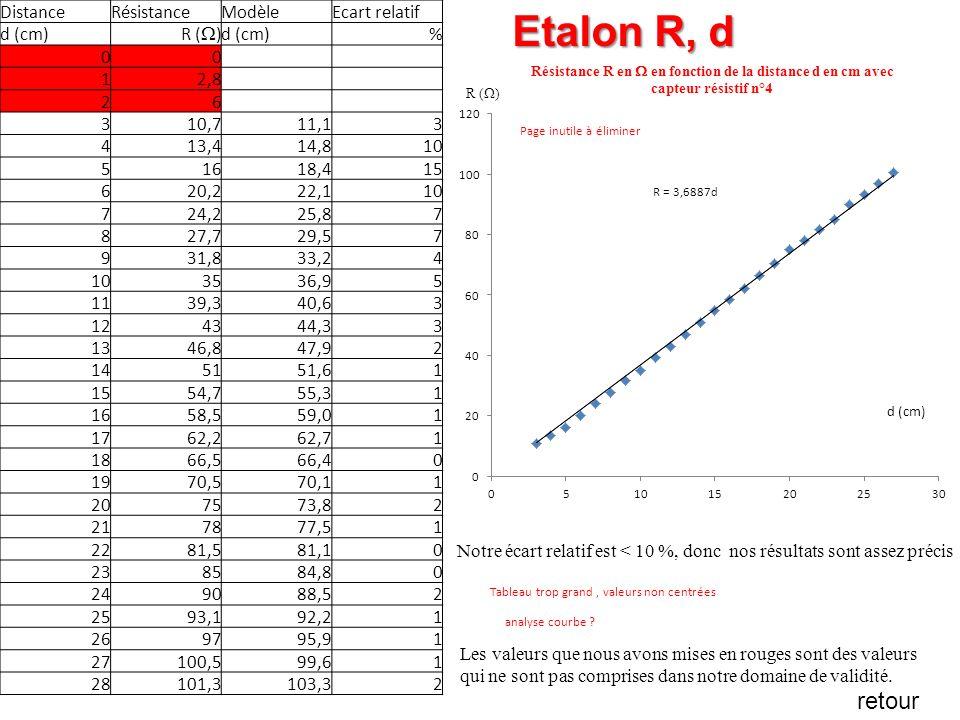 Etalon R, d retour Distance Résistance Modèle Ecart relatif d (cm)