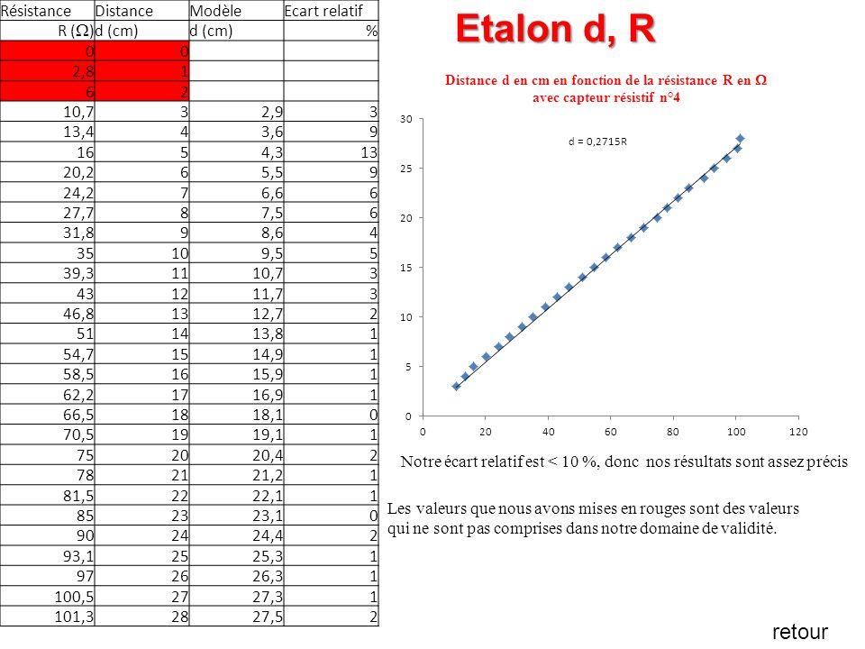 Etalon d, R retour Résistance Distance Modèle Ecart relatif R (W)