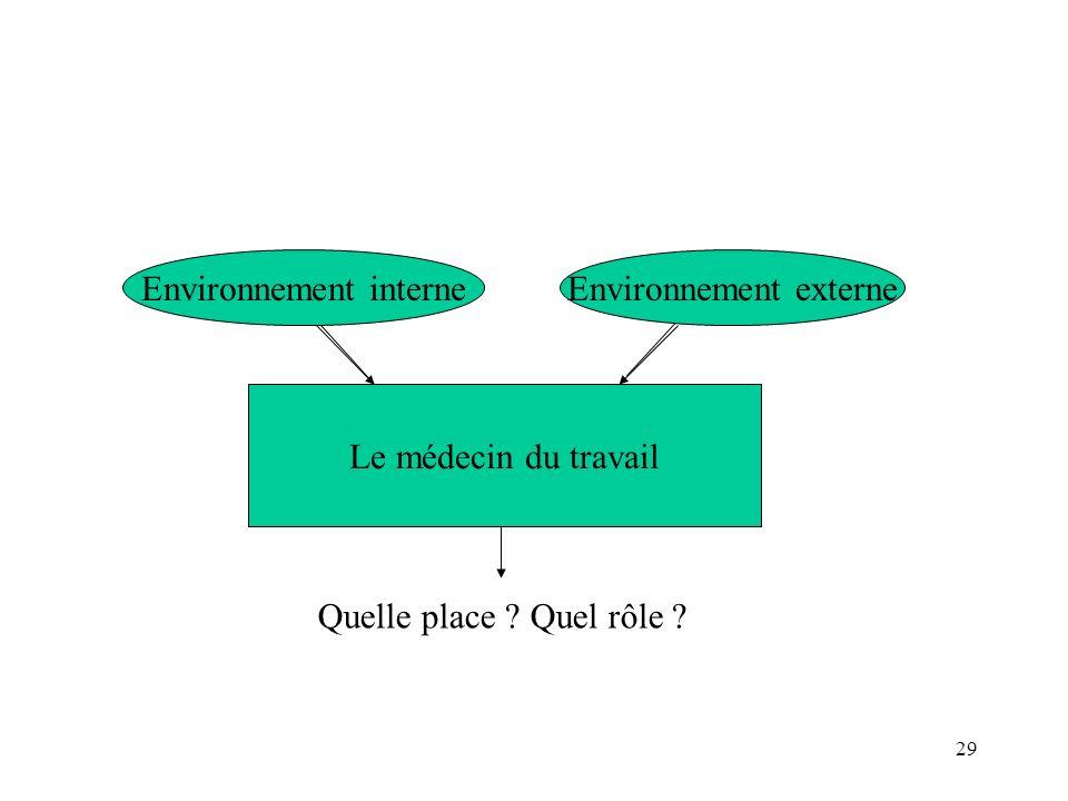 Environnement interne Environnement externe