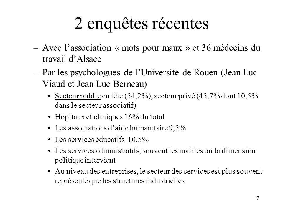 2 enquêtes récentes Avec l'association « mots pour maux » et 36 médecins du travail d'Alsace.