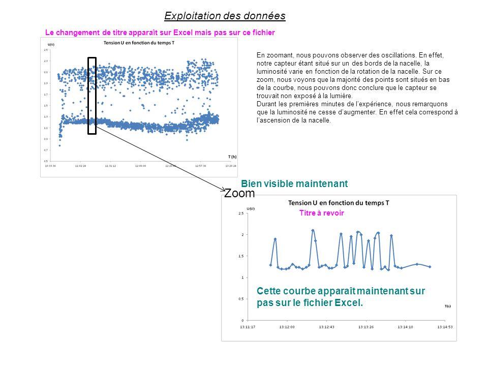 Zoom Exploitation des données Bien visible maintenant