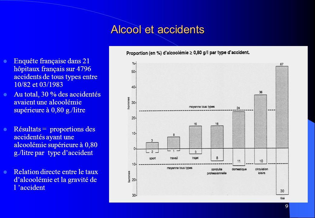 Alcool et accidents Enquête française dans 21 hôpitaux français sur 4796 accidents de tous types entre 10/82 et 03/1983.