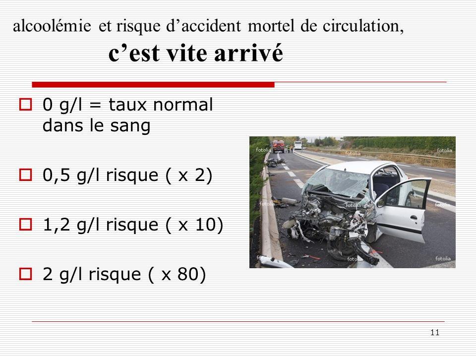 alcoolémie et risque d'accident mortel de circulation,