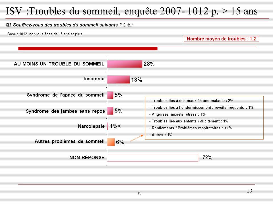 ISV :Troubles du sommeil, enquête 2007- 1012 p. > 15 ans