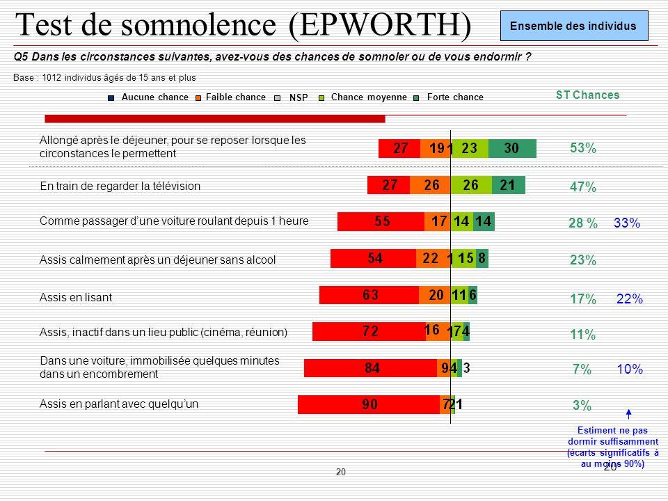 Test de somnolence (EPWORTH)