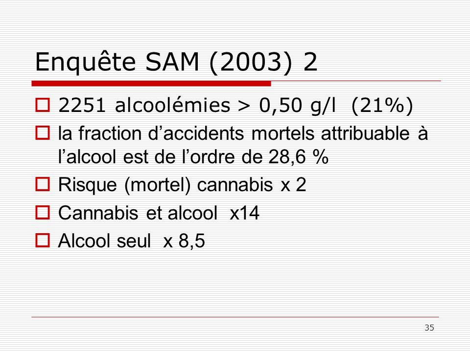 Enquête SAM (2003) 2 2251 alcoolémies > 0,50 g/l (21%)