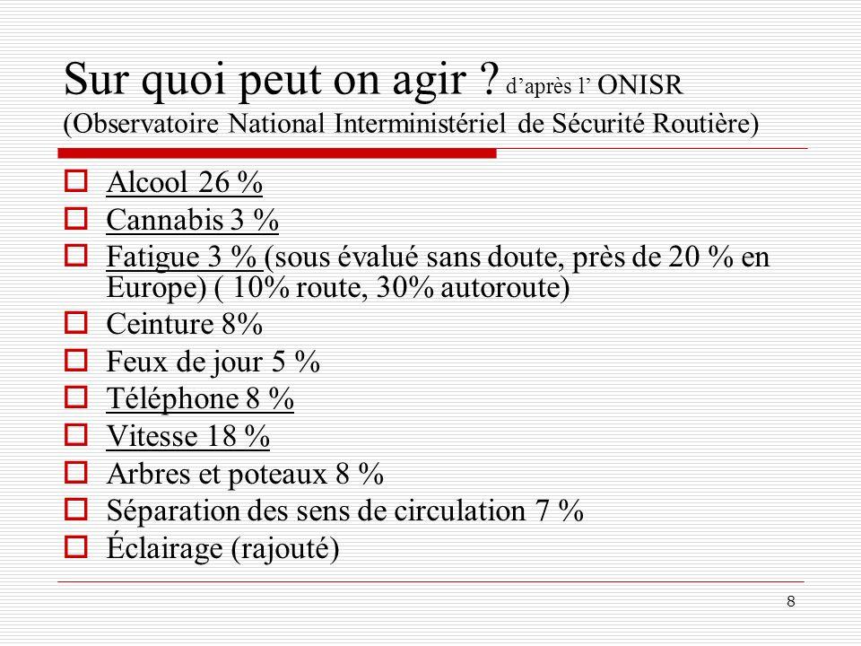 Sur quoi peut on agir d'après l' ONISR (Observatoire National Interministériel de Sécurité Routière)