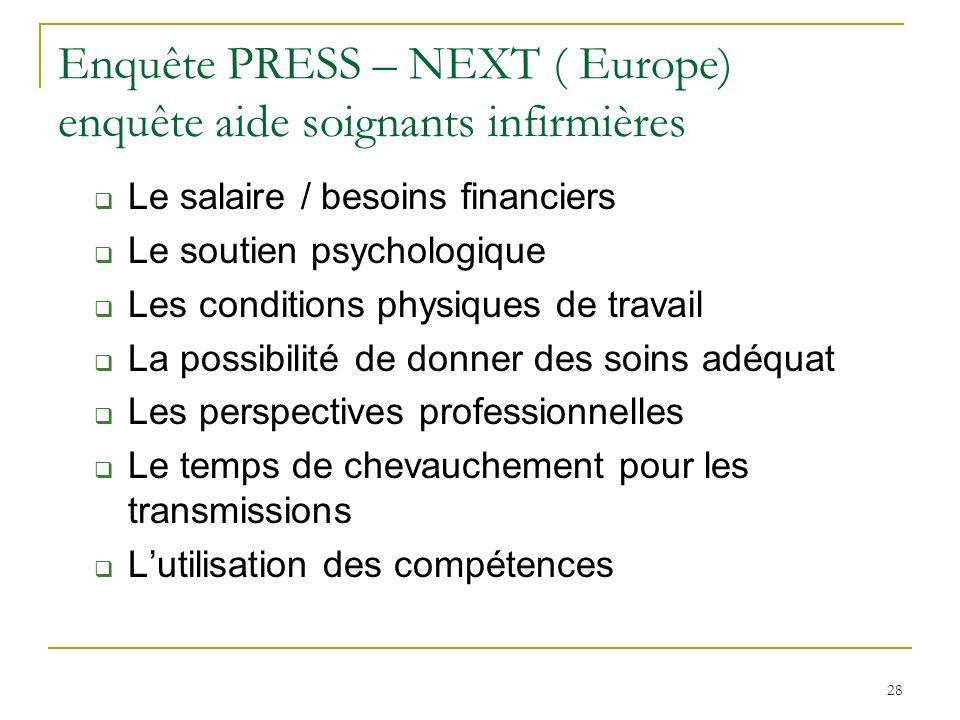 Enquête PRESS – NEXT ( Europe) enquête aide soignants infirmières