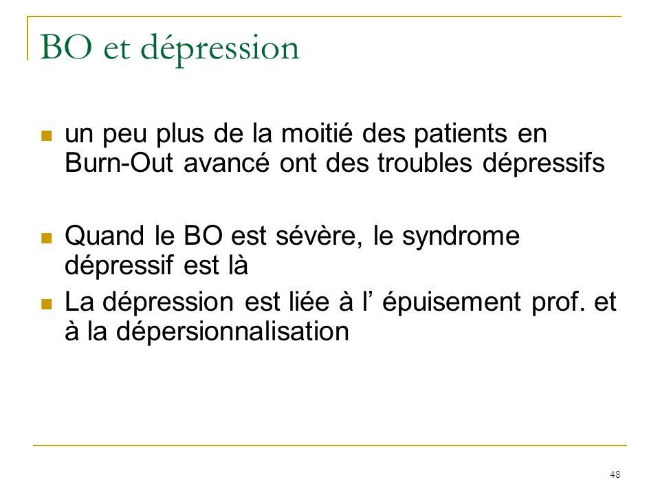 BO et dépression un peu plus de la moitié des patients en Burn-Out avancé ont des troubles dépressifs.