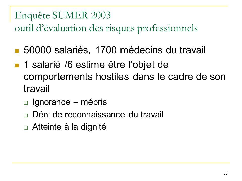 Enquête SUMER 2003 outil d'évaluation des risques professionnels