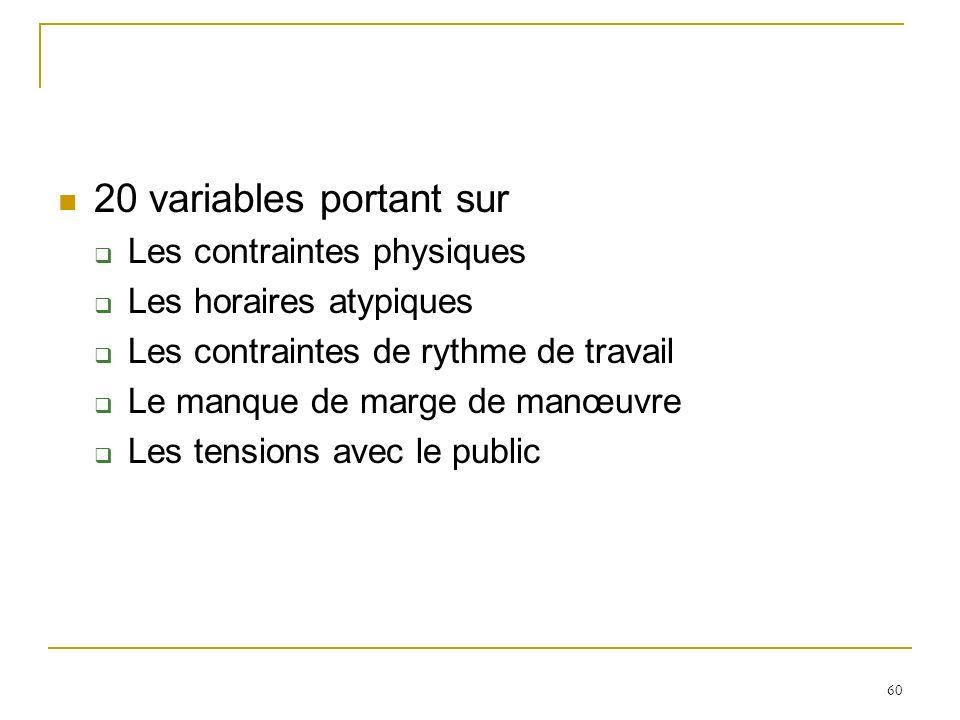 20 variables portant sur Les contraintes physiques