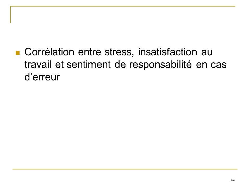 Corrélation entre stress, insatisfaction au travail et sentiment de responsabilité en cas d'erreur