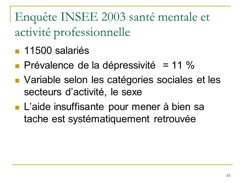 Enquête INSEE 2003 santé mentale et activité professionnelle