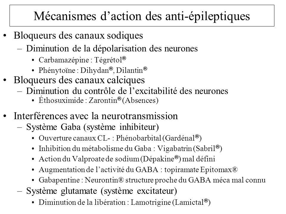 Mécanismes d'action des anti-épileptiques